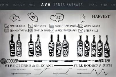 AVA SB wine page
